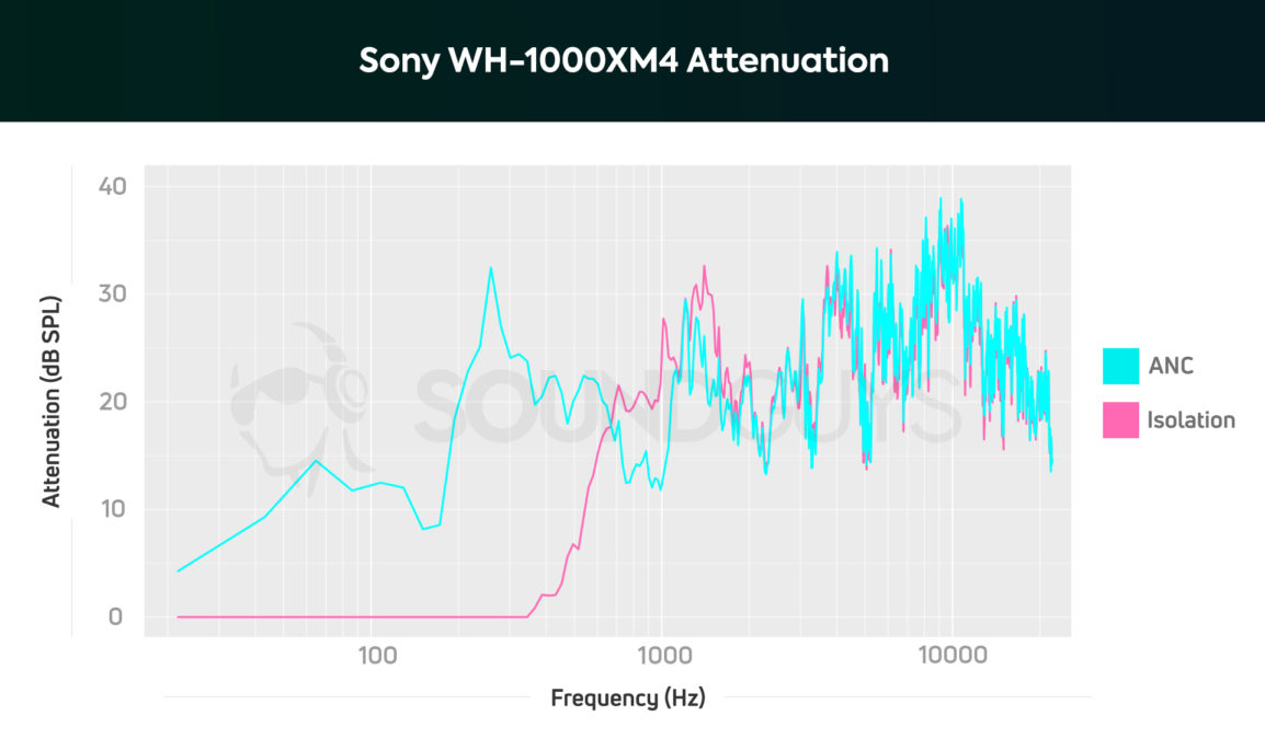 Sony WH 1000XM4 Attenuation