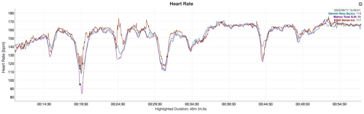 Garmin Venu Sq review heart rate sensor analysis