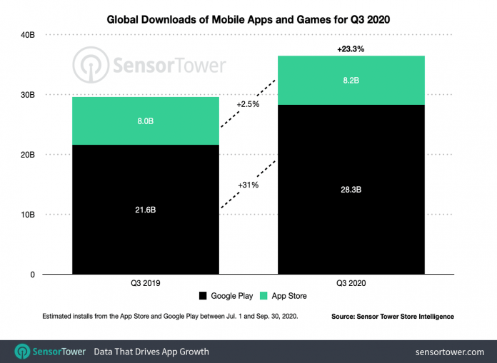 App Store Reportedly Earned Twice as Much as the Google Play Store in Q3 2020