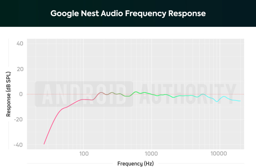 A frequency response chart of the Google Nest Audio smart speaker, which accurately reproduces midrange frequencies with notable bass de-emphasis.