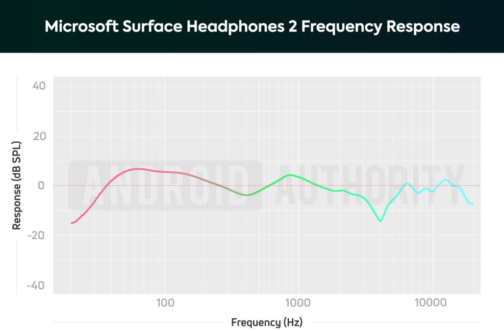 A chart depicting the Microsoft Surface Headphones 2 frequency response; the noise-cancelling headphones amplify bass notes.