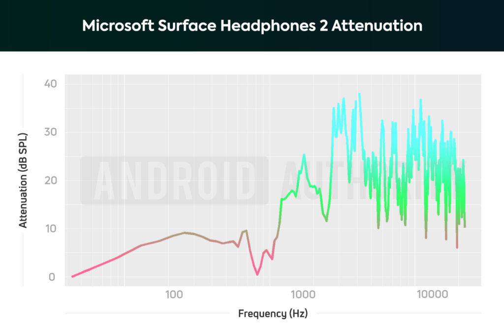 A chart depicting the Microsoft Surface Headphones 2 noise-cancelling performance, which is okay at attenuating low-frequency sounds.