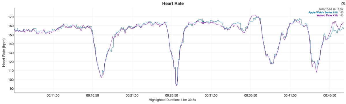 apple watch series 6 review vs wahoo tickr x chest strap heart rate