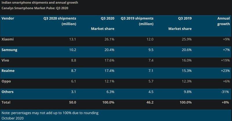 india-smartphone-market-q3-2020.jpg