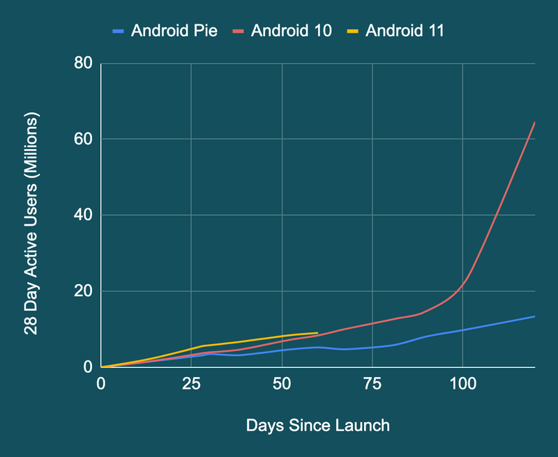 google-android-updates-chart.png