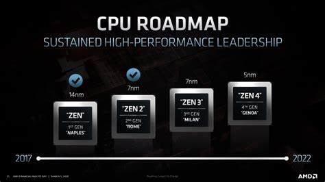 AMD Zen 3 vs. Zen 1: Underdog to Intel now a gaming powerhouse