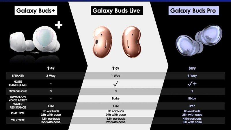 galaxy-buds-pro-leaked-comparison-sheet.