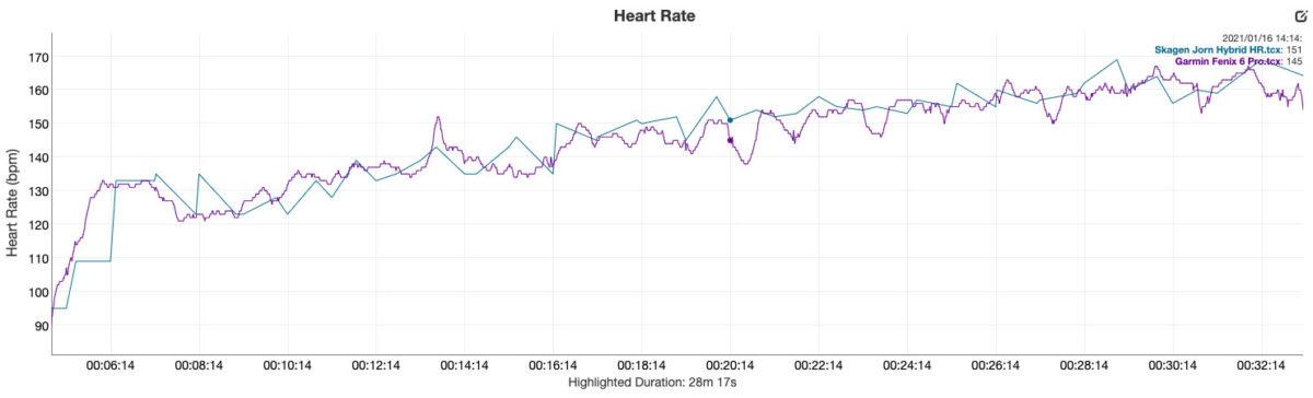 skagen jorn hybrid hr review heart rate vs garmin