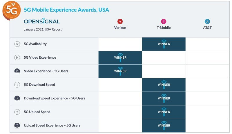 open-signal-5g-mobile-experience-awards-