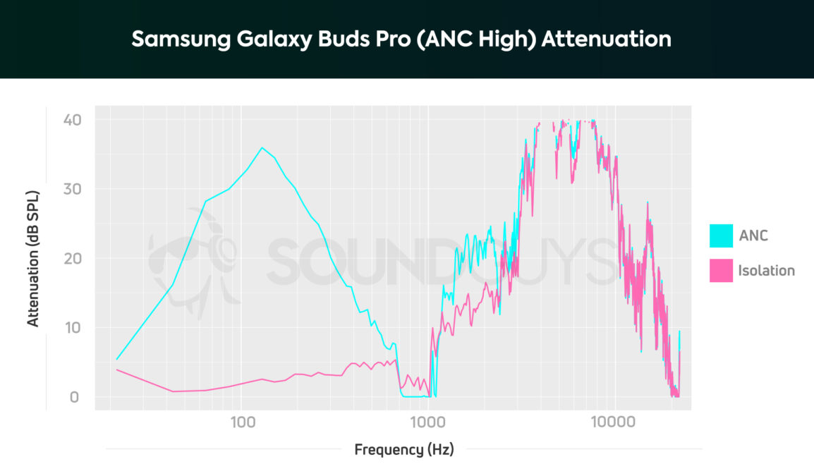 An isolation chart for the Samsung Galaxy Buds Pro true wireless earbuds with an active noise cancelling measurement on the High setting.