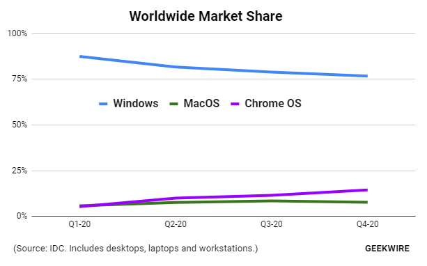 IDC: Chromebooks Outsold Macs for the First Time in 2020