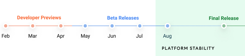 Android 12 Release Date Schedule Feb 2021