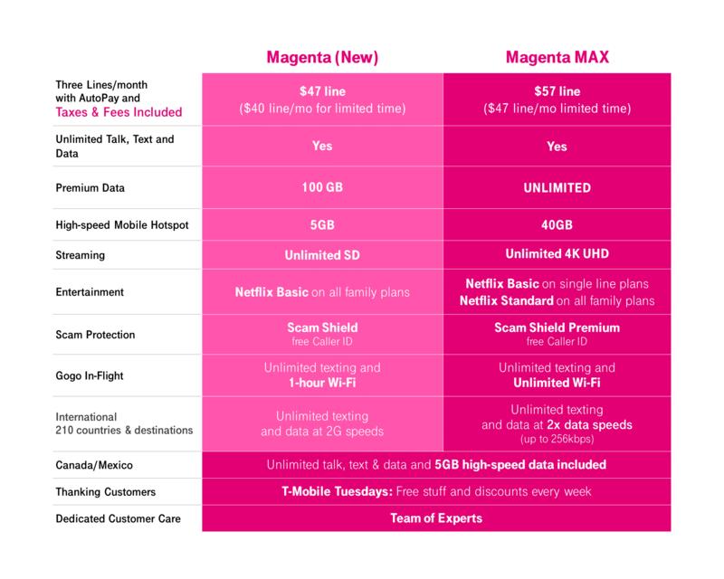tmobile-magenta-max-prices.png