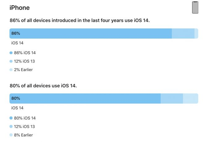 Apple Says iOS 14 Now Installed on 86% of iPhones Introduced in Last Four Years