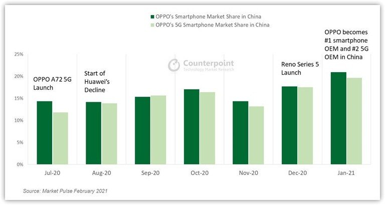 counterpoint-oppo-china-marketshare-2021