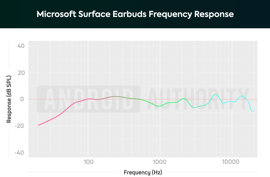 Microsoft Surface Earbuds AA frequency response chart