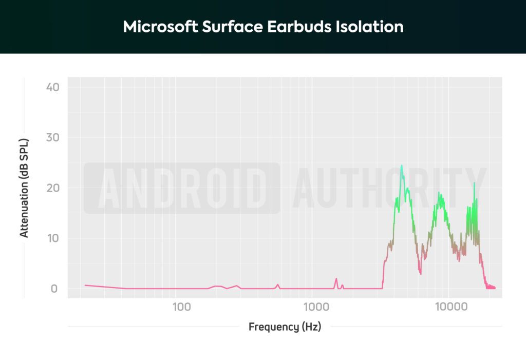 Microsoft Surface Earbuds AA isolation chart