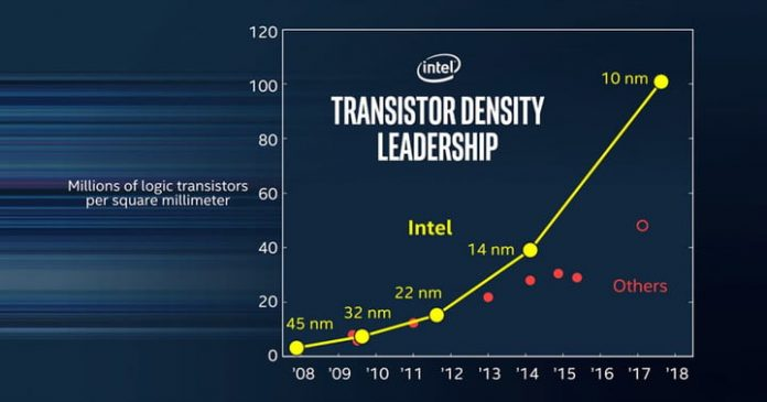 Intel's 14nm node is finally dead, and we can all breathe a sigh of relief