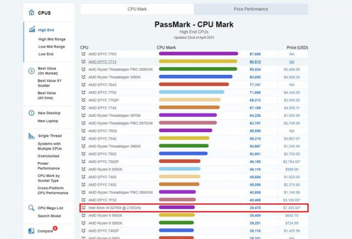 AMD now holds the top 20 CPU slots on PassMark list