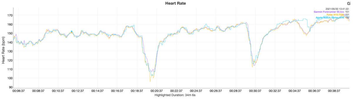 garmin forerunner 55 review vs polar h10 apple watch series 6 heart rate