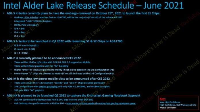 New Intel Raptor Lake leak shows 24-core CPU coming in 2022