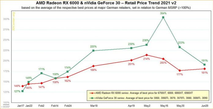 New reports shows increasing GPU supply, signaling end of shortage is nearing