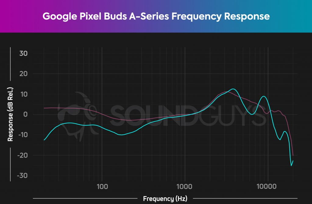 Google Pixel Buds A-Series default frequency response