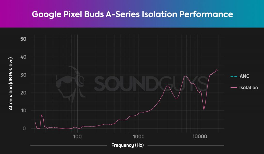 A chart showing the mediocre isolation performance of the Google Pixel Buds A-Series