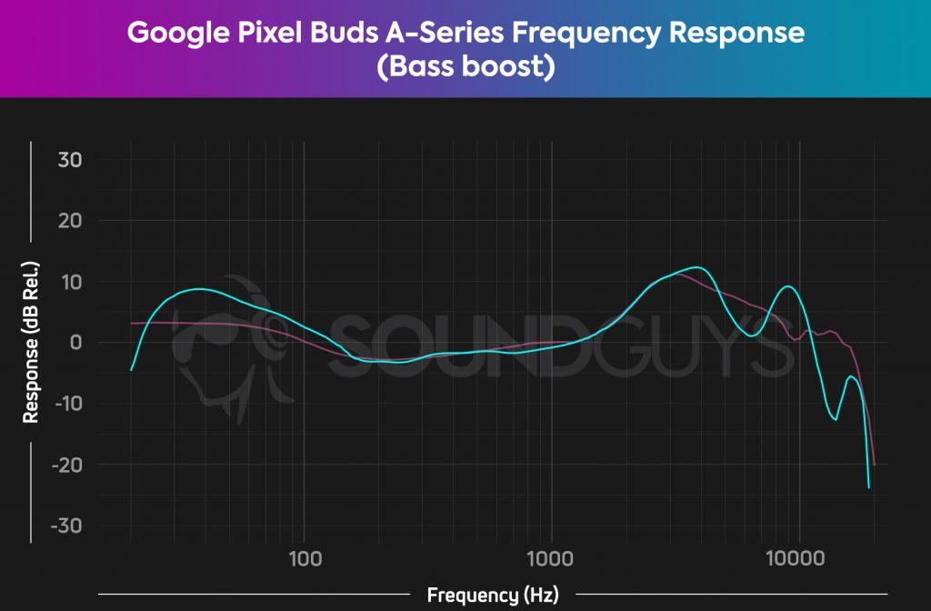 Google Pixel Buds A-Series Bass Boost frequency response