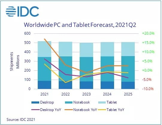 Demand for PCs will stay strong in 2021, but the future doesn't look as bright