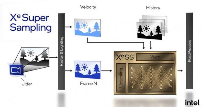 Intel XeSS support establishes a balance between DLSS and FSR